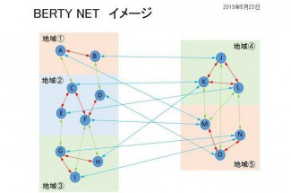 HP用 BERTY NET