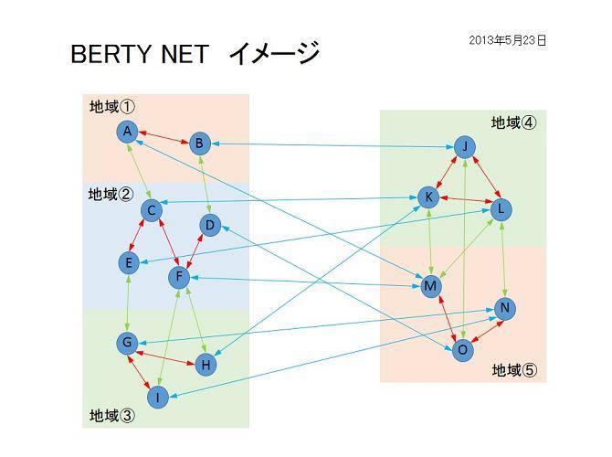 HP用 BERTY NET